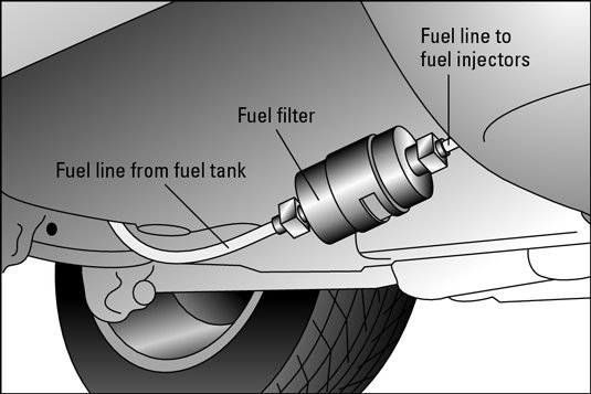 fuel line system